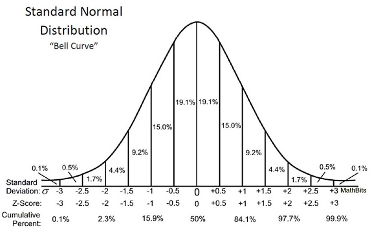 how to draw return and standard deviation graphs